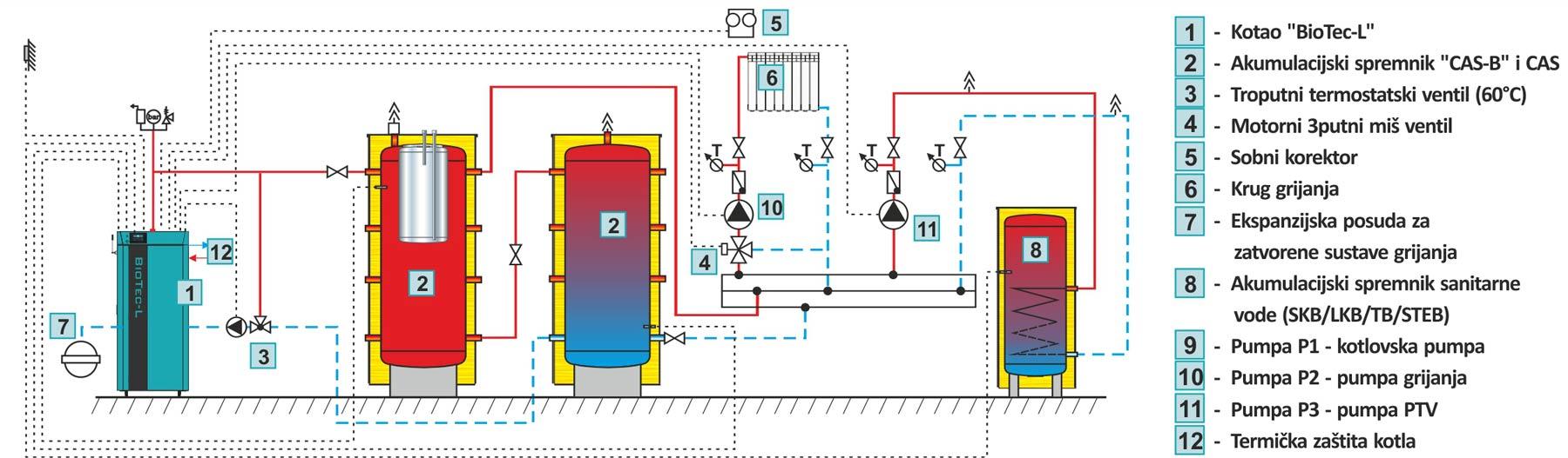 Set za spajanje tople vode