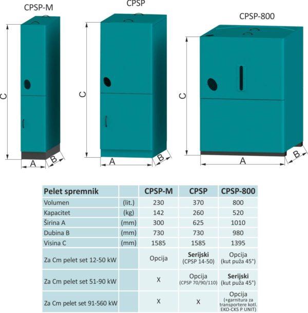 cpsp-osnovne-dimenzije
