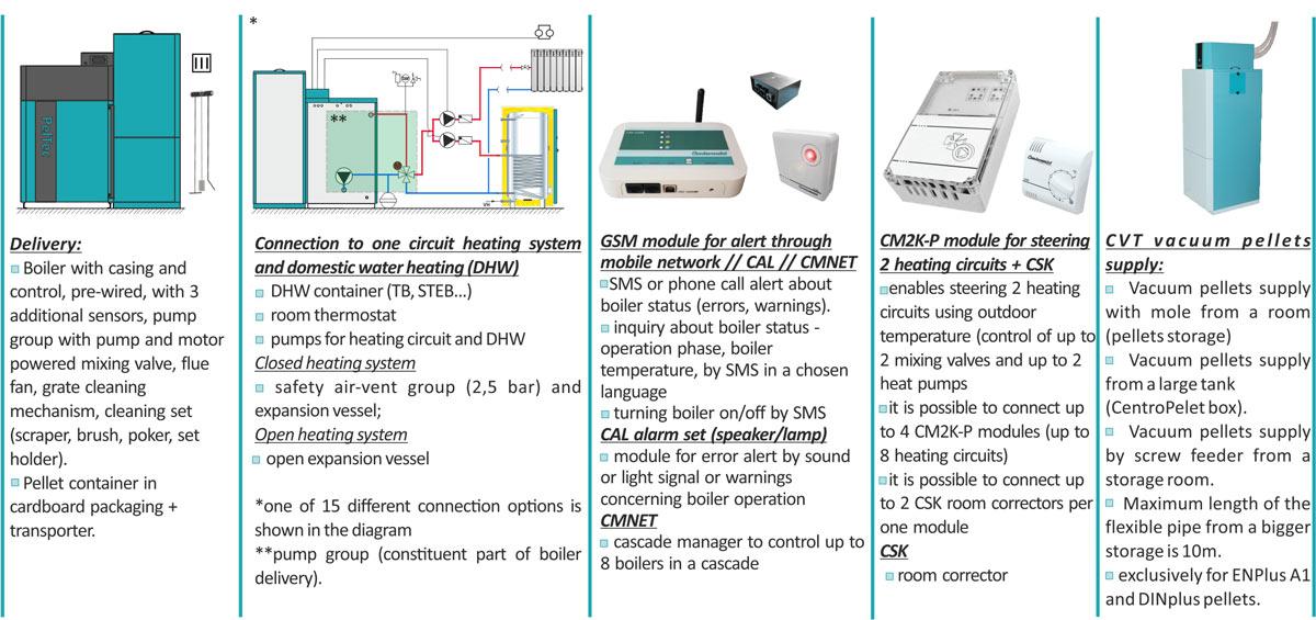 Pel-Tec (12–48 kW) - Centrometal | TEHNIKA GRIJANJA