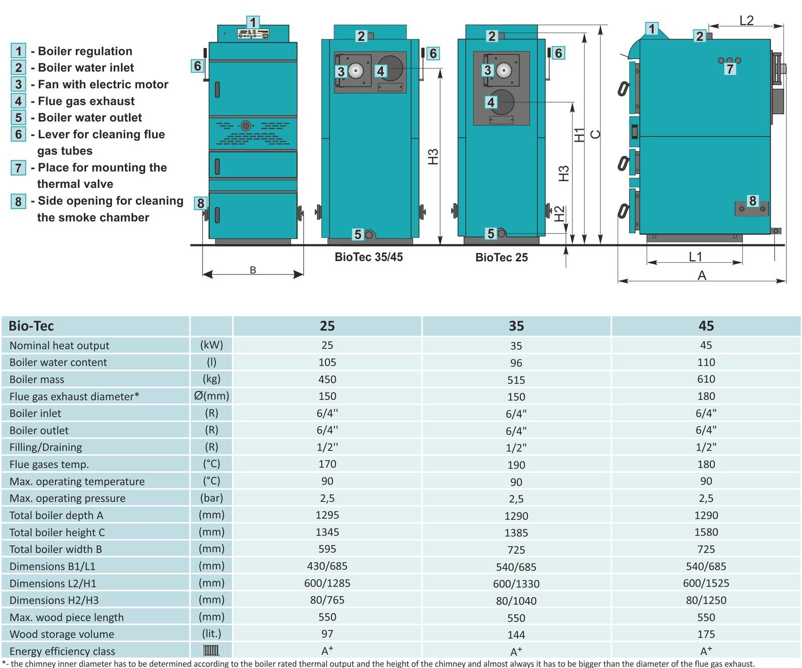 Bio-Tec (25 / 35 / 45 kW) - Centrometal | TEHNIKA GRIJANJA