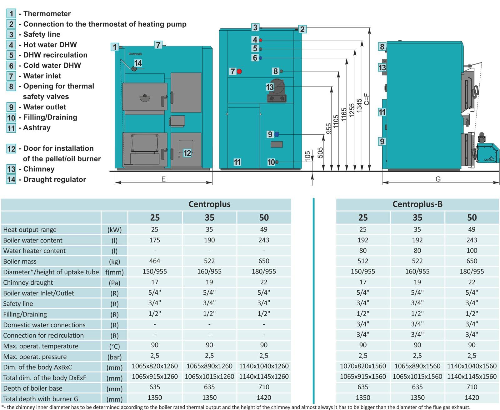 CentroPlus / CentroPlus-B (25/35/49 kW) - Centrometal | TEHNIKA GRIJANJA