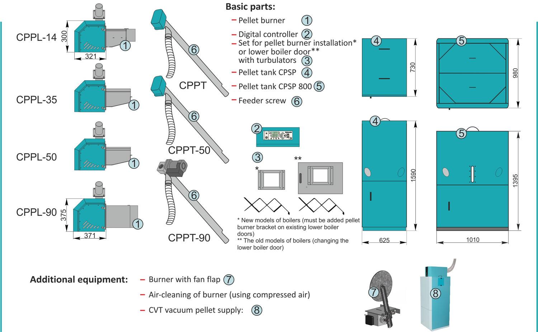 Cm Pelet-set (14–90 kW) - Centrometal | TEHNIKA GRIJANJA