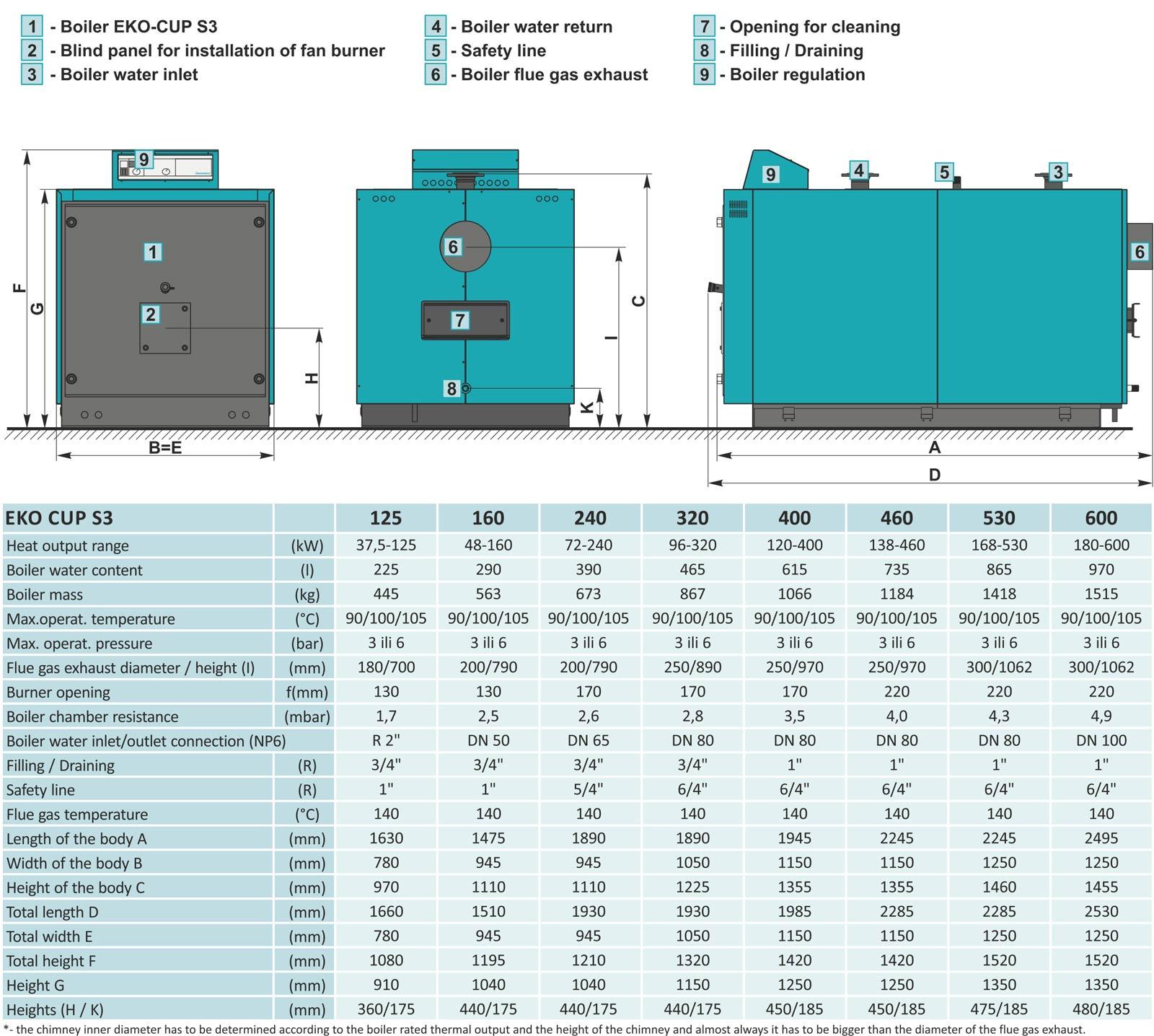 EKO-CUP S3 (125 – 600 kW) - Centrometal | TEHNIKA GRIJANJA