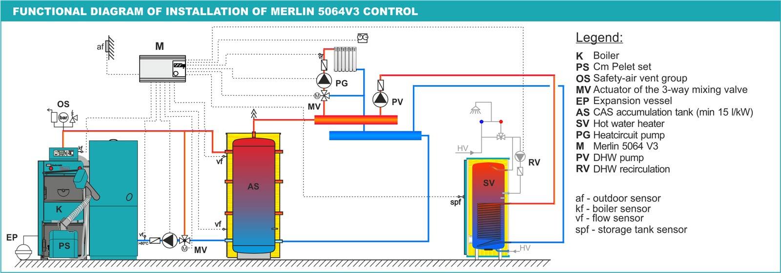 Elfatherm E8 Centrometal Tehnika Grijanja V F Control Block Diagram Lago